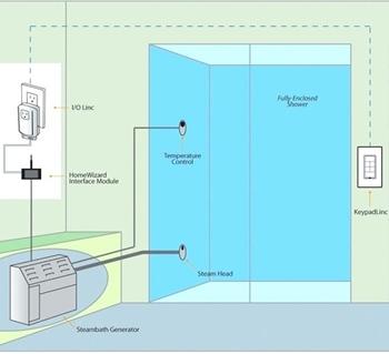 Installation of Steam Shower Generators