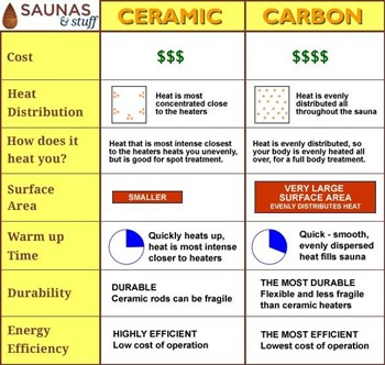 Carbon Fiber vs. Ceramic Infrared Saunas